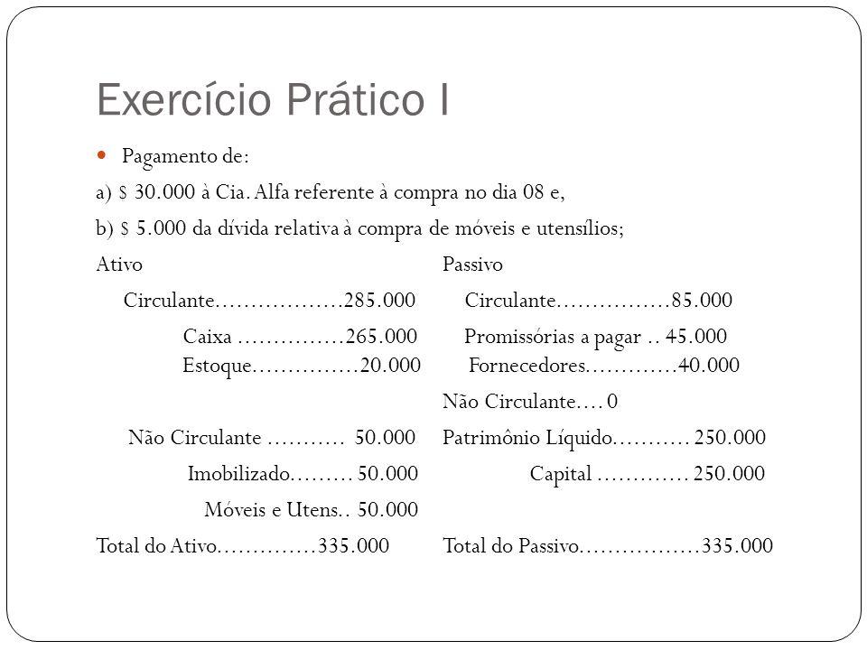 Exercício Prático I Compra de um terreno por 140.000, sendo $ 50.000 em dinheiro e o restante, a pagar em 31/01,28/02 e 31/03; AtivoPassivo Circulante..................235.000 Circulante...................175.000 Caixa...............215.000 Promissórias a pagar..