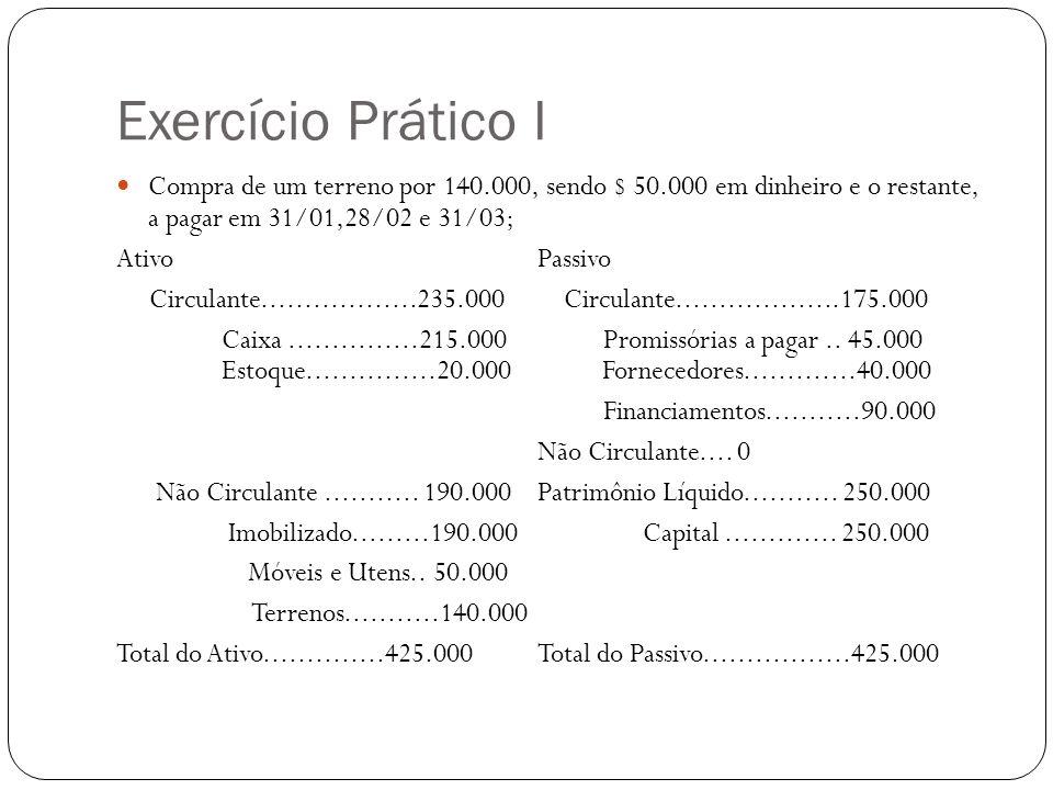 Exercício Prático I Compra de um terreno por 140.000, sendo $ 50.000 em dinheiro e o restante, a pagar em 31/01,28/02 e 31/03; AtivoPassivo Circulante