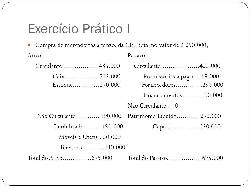 Exercício Prático I Compra de mercadorias a prazo, da Cia. Beta, no valor de $ 250.000; AtivoPassivo Circulante..................485.000 Circulante...