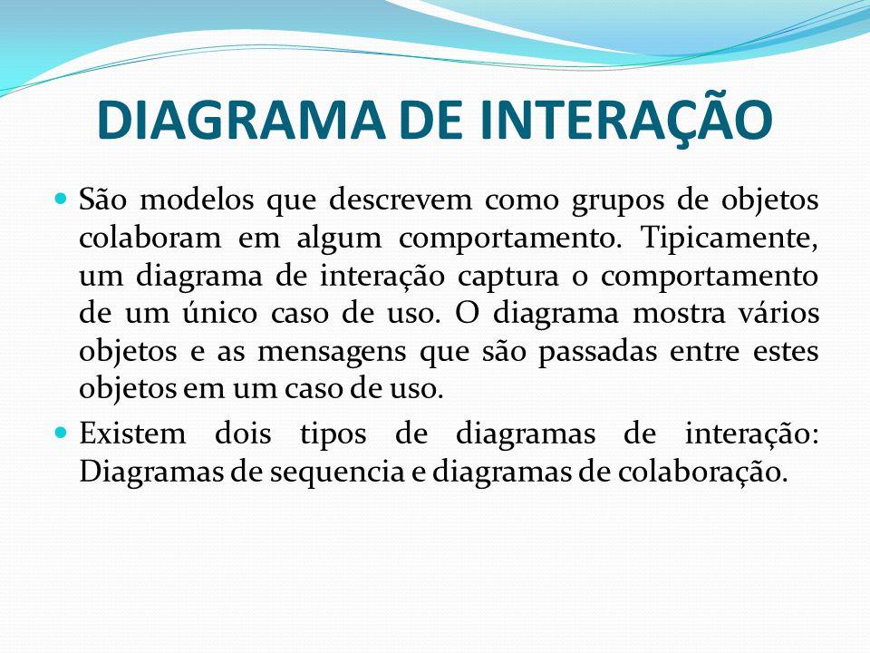 DIAGRAMA DE INTERAÇÃO São modelos que descrevem como grupos de objetos colaboram em algum comportamento. Tipicamente, um diagrama de interação captura