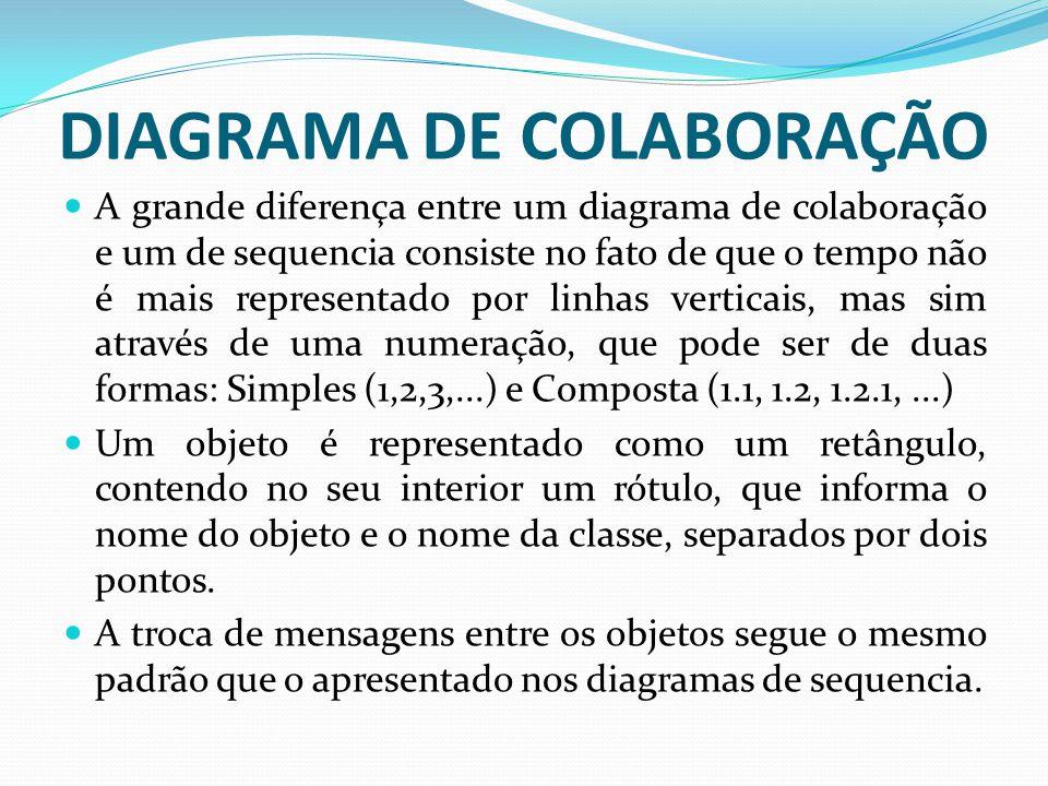DIAGRAMA DE COLABORAÇÃO A grande diferença entre um diagrama de colaboração e um de sequencia consiste no fato de que o tempo não é mais representado