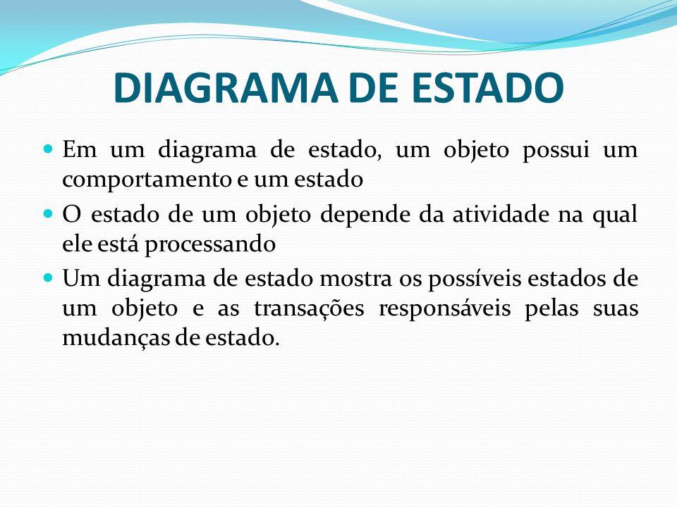 DIAGRAMA DE ESTADO Em um diagrama de estado, um objeto possui um comportamento e um estado O estado de um objeto depende da atividade na qual ele está