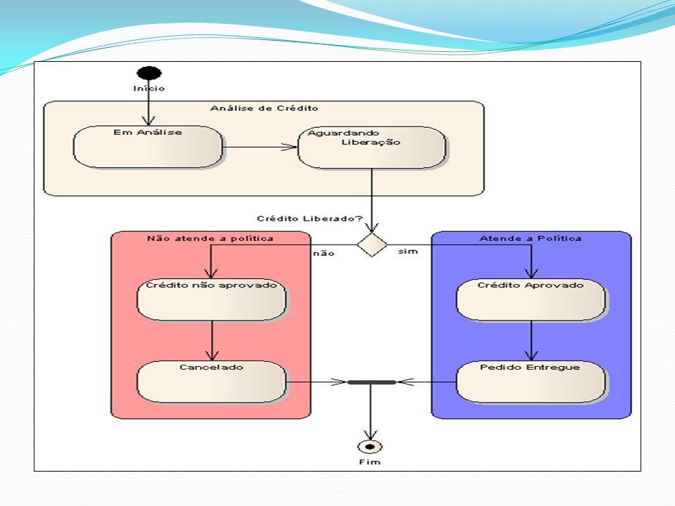 DIAGRAMA DE ATIVIDADES É essencialmente um gráfico de fluxo, mostrando o fluxo de controle de uma atividade para outra e serão empregados para fazer a modelagem de aspectos dinâmicos do sistema Enquanto os diagramas de sequencia dão ênfase ao fluxo de controle de um objeto para outro, os diagramas de atividades dão ênfase ao fluxo de controle de uma atividade para outra; Uma atividade é uma execução não atômica em andamento em uma máquina de estados e acabam resultando em alguma ação, formada pelas computações atômicas executáveis que resultam em uma mudança de estado do sistema ou o retorno de um valor.