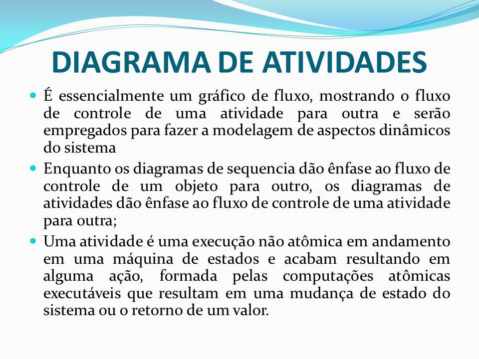DIAGRAMA DE ATIVIDADES É essencialmente um gráfico de fluxo, mostrando o fluxo de controle de uma atividade para outra e serão empregados para fazer a