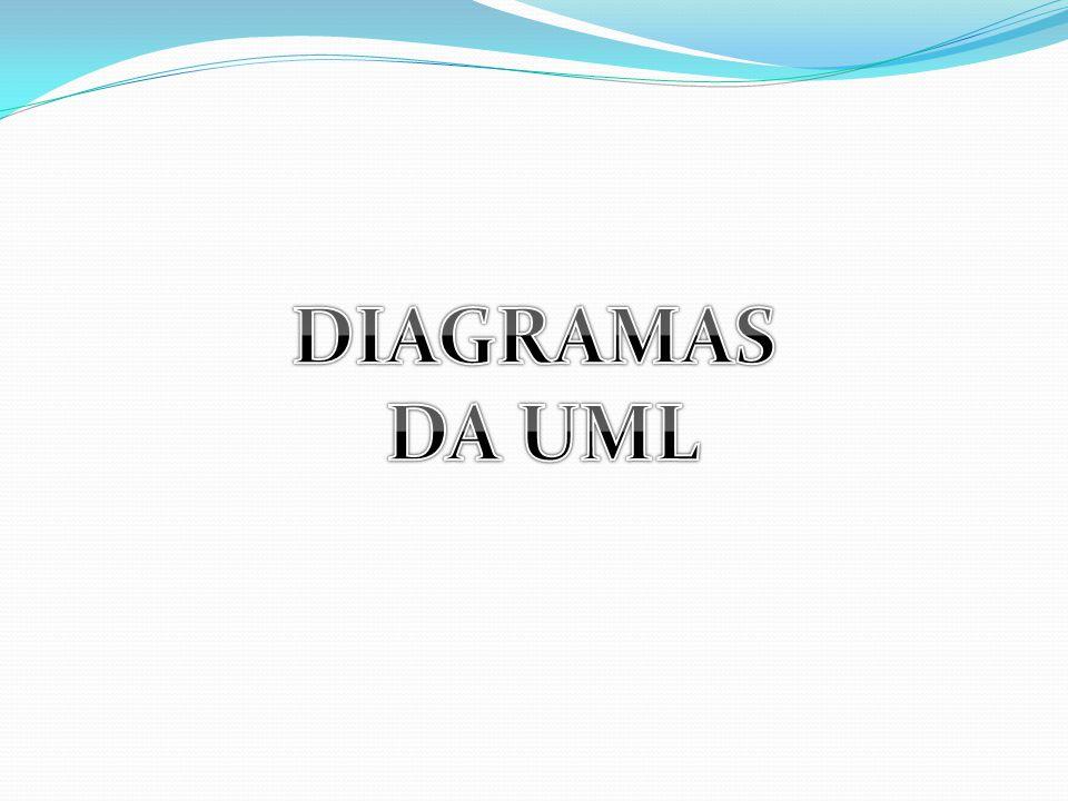 UML UML (Unified Modeling Language ou Linguagem de modelagem unificada) Linguagem padrão para modelagem orientada a objetos.