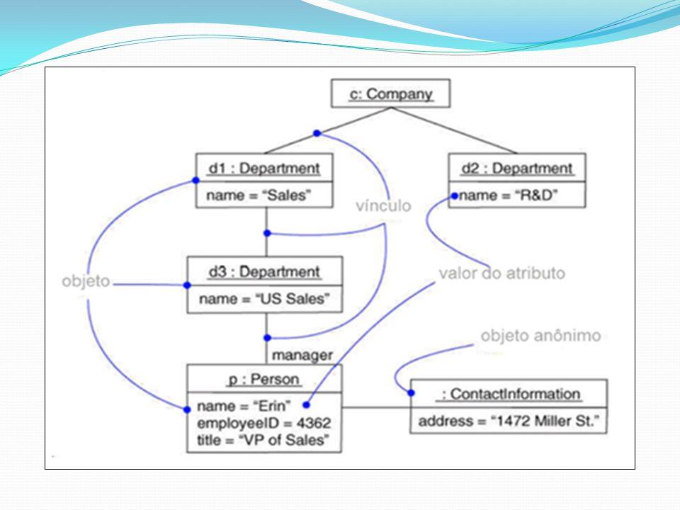 DIAGRAMA DE COMUNICAÇÃO Era conhecido como Diagrama de Colaboração até a versão 1.5 da UML, o seu nome modificado na versão 2.0 Amplamente associado ao Diagrama de Sequencia, na verdade, um complementa o outro As informações mostradas são, com frequência, praticamente as mesmas apresentadas no Diagrama de Sequencia, porém com um enfoque diferente, visto que este diagrama não se preocupa com a linha de tempo do processo, concentrando-se em como os objetos são vinculados e quais mensagens trocam entre si durante o processo.