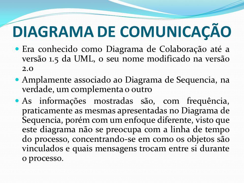 DIAGRAMA DE COMUNICAÇÃO Era conhecido como Diagrama de Colaboração até a versão 1.5 da UML, o seu nome modificado na versão 2.0 Amplamente associado a