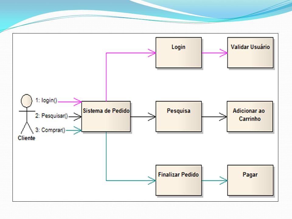 DIAGRAMA DE COMPONENTES Mostra o sistema por um lado funcional, expondo as relações entre seus componentes e a organização de seus módulos Descreve os componentes e as dependências, representando a estrutura do código gerado Os componentes também podem ser uma tabela, documentos, outros sistemas.