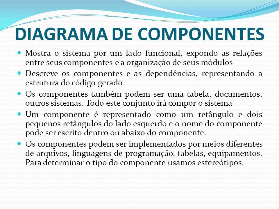 DIAGRAMA DE COMPONENTES Mostra o sistema por um lado funcional, expondo as relações entre seus componentes e a organização de seus módulos Descreve os
