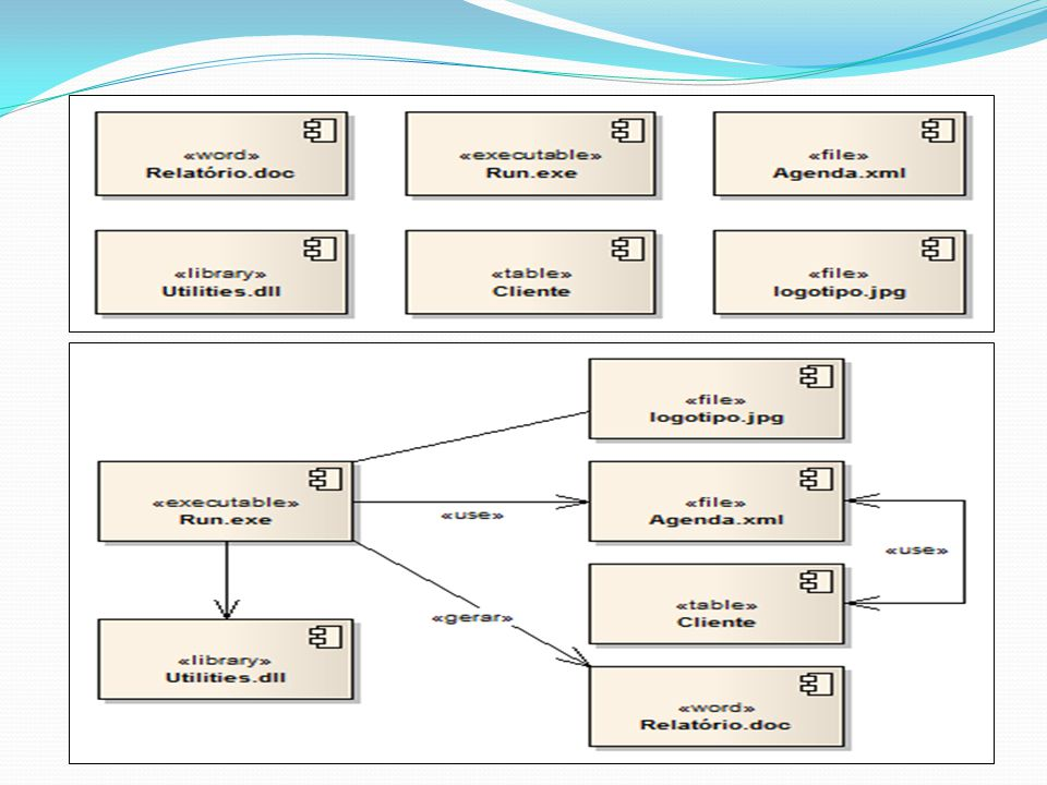 DIAGRAMA DE IMPLANTAÇÃO Representa a configuração e a arquitetura do sistema em que estarão ligados os respectivos componentes.