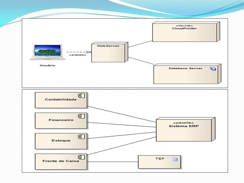 DIAGRAMA DE ESTRUTURA COMPOSTA É utilizado para modelar Colaborações Colaboração descreve uma visão de um conjunto de entidades cooperativas interpretadas por instâncias que cooperam entre si para executar uma operação específica Este diagrama também pode ser utilizado para definir a estrutura interna de um classificador Este é um dos novos diagramas propostos pela UML 2.0