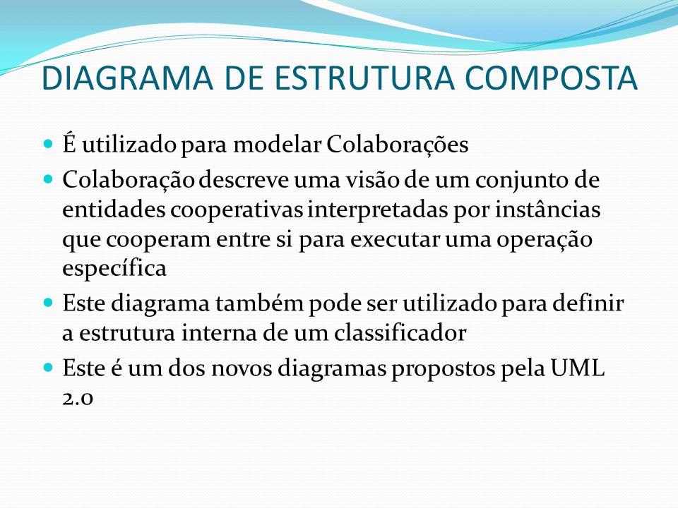 DIAGRAMA DE ESTRUTURA COMPOSTA É utilizado para modelar Colaborações Colaboração descreve uma visão de um conjunto de entidades cooperativas interpret