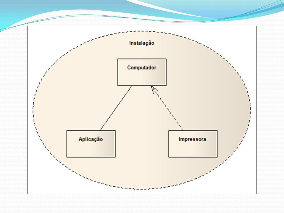 DIAGRAMA DE TEMPO OU TEMPORIZAÇÃO Este diagrama descreve a mudança no estado ou condição de uma instância de uma classe ou seu papel durante um tempo Tipicamente utilizado para demonstrar a mudança no estado de um objeto no tempo em resposta a eventos externos.