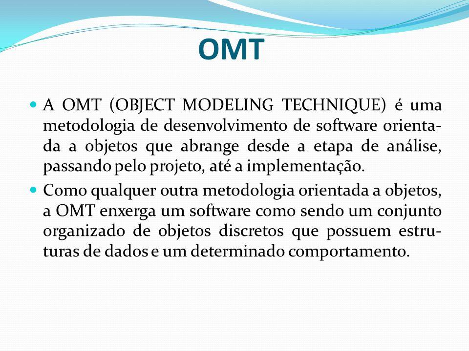 OMT A OMT (OBJECT MODELING TECHNIQUE) é uma metodologia de desenvolvimento de software orienta- da a objetos que abrange desde a etapa de análise, pas