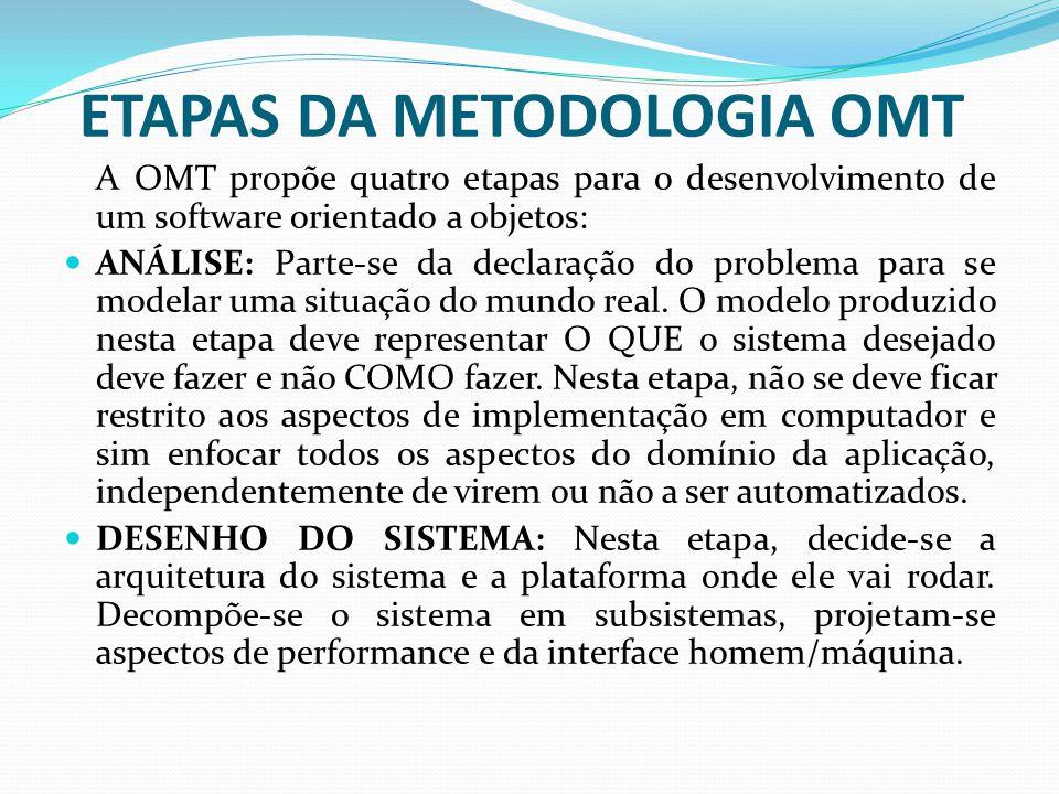 A OMT propõe quatro etapas para o desenvolvimento de um software orientado a objetos: ANÁLISE: Parte-se da declaração do problema para se modelar uma