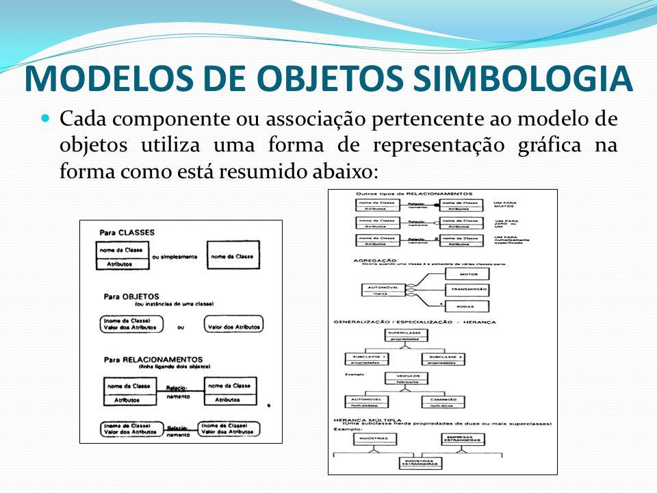 MODELOS DE OBJETOS SIMBOLOGIA Cada componente ou associação pertencente ao modelo de objetos utiliza uma forma de representação gráfica na forma como