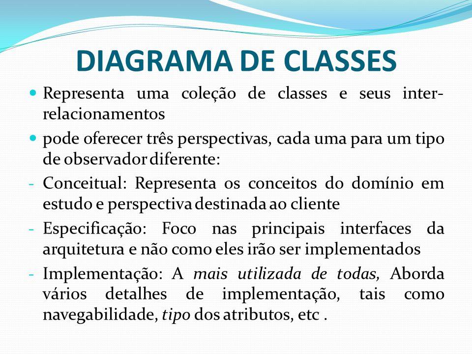 DIAGRAMA DE CLASSES Representa uma coleção de classes e seus inter- relacionamentos pode oferecer três perspectivas, cada uma para um tipo de observad