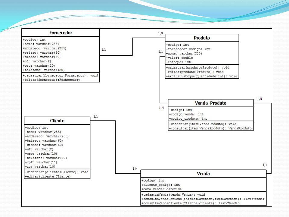 DIAGRAMA DE PACOTES Descreve os pacotes ou pedaços do sistema divididos em agrupamentos lógicos mostrando as dependências entre estes Muito utilizado para ilustrar a arquitetura de um sistema mostrando o agrupamento de suas classes Um pacote representa um grupo de classes (ou outros elementos) que se relaciona com outros pacotes através de uma relação de dependência Pode ser utilizado em qualquer fase do processo de modelagem e visa organizar os modelos