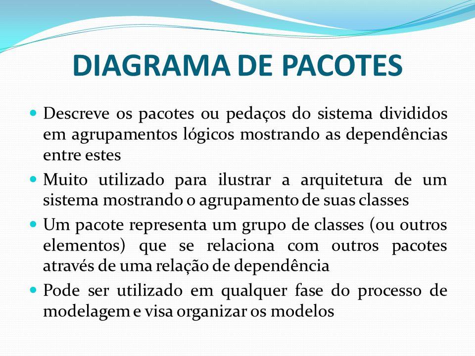 DIAGRAMA DE PACOTES Descreve os pacotes ou pedaços do sistema divididos em agrupamentos lógicos mostrando as dependências entre estes Muito utilizado