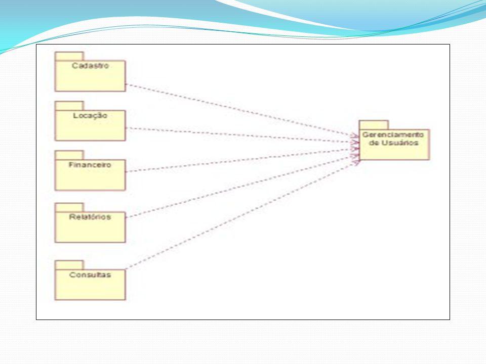 DIAGRAMA DE INTERAÇÃO São modelos que descrevem como grupos de objetos colaboram em algum comportamento.