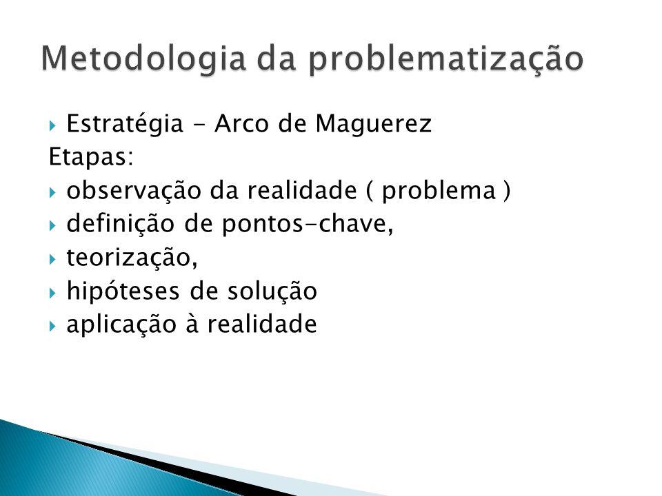 Estratégia - Arco de Maguerez Etapas: observação da realidade ( problema ) definição de pontos-chave, teorização, hipóteses de solução aplicação à rea