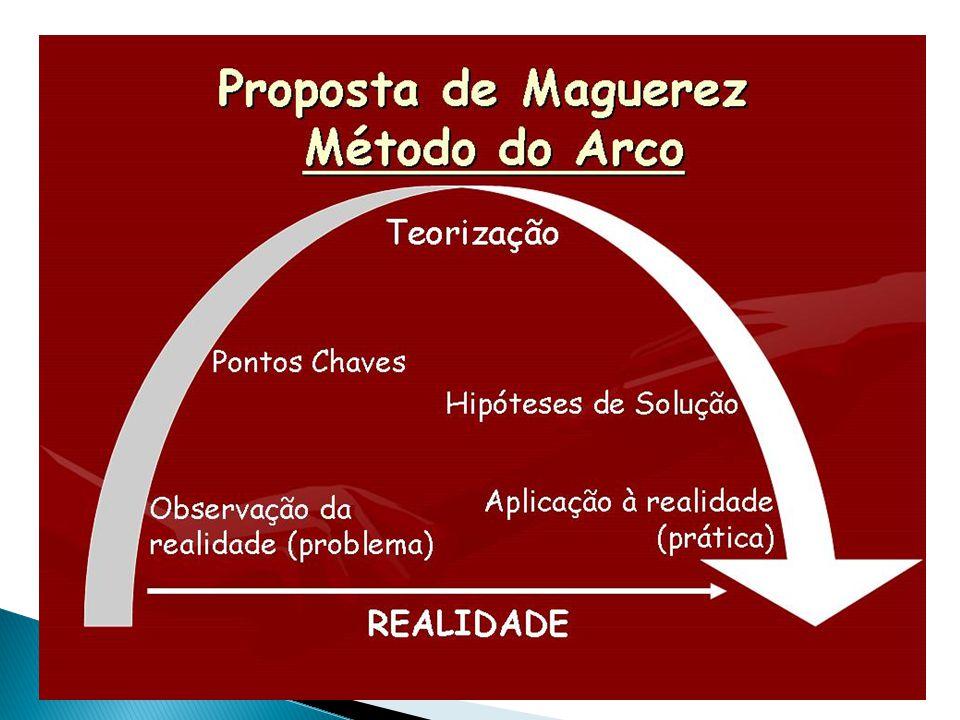 Etapa Ações relativas à 1ª etapa da M.P. com o Arco de Maguerez 1.