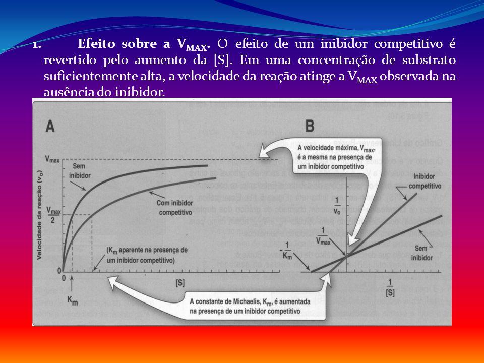 1. Efeito sobre a V MAX. O efeito de um inibidor competitivo é revertido pelo aumento da [S]. Em uma concentração de substrato suficientemente alta, a