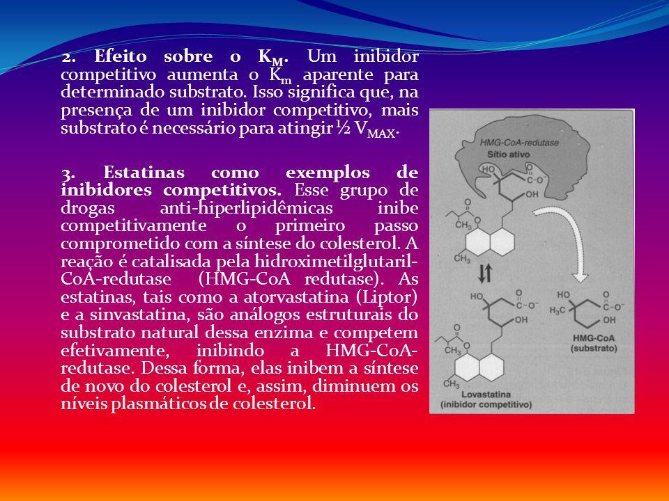 2. Efeito sobre o K M. Um inibidor competitivo aumenta o K m aparente para determinado substrato. Isso significa que, na presença de um inibidor compe