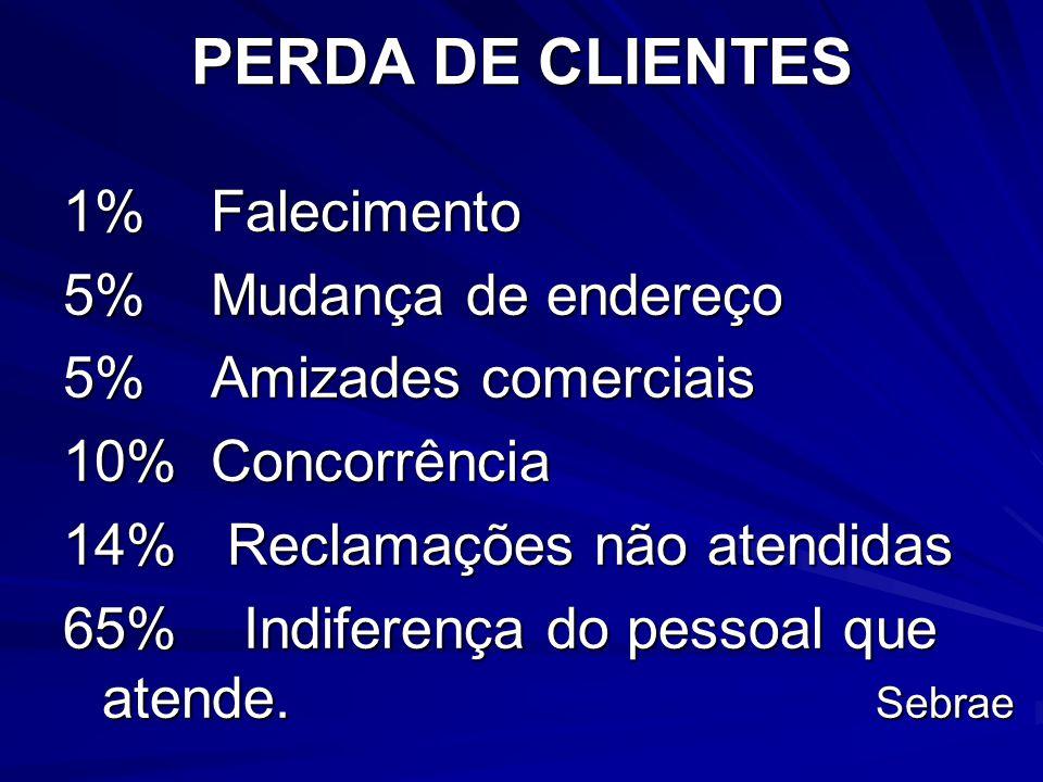 PERDA DE CLIENTES 1% Falecimento 5% Mudança de endereço 5% Amizades comerciais 10% Concorrência 14% Reclamações não atendidas 65% Indiferença do pessoal que atende.