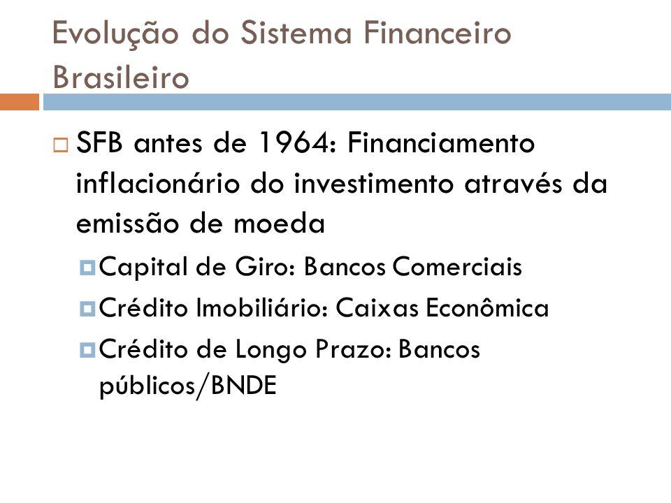 Evolução do Sistema Financeiro Brasileiro Reformas do PAEG (1964-1966): Correção monetária dos títulos públicos e criação das ORTN (criação LTN 1970) Lei 4595 (1964) cria CMN e Bacen, Lei 4320 cria SFH e BNH, Lei 4728 (1965) regulamenta mercado de capitais.