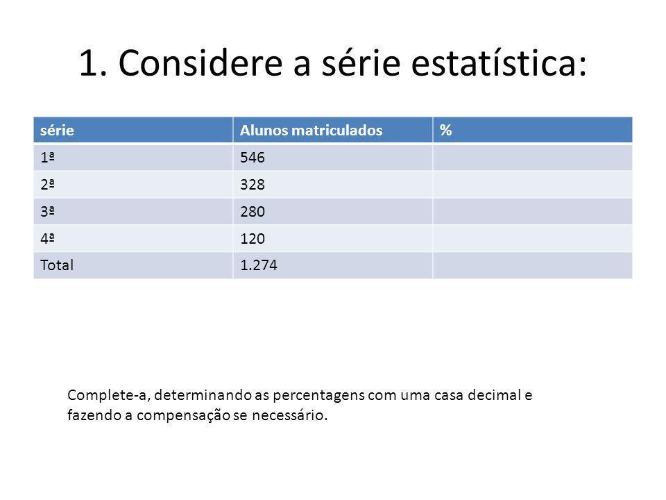 1. Considere a série estatística: sérieAlunos matriculados% 1ª546 2ª328 3ª280 4ª120 Total1.274 Complete-a, determinando as percentagens com uma casa d