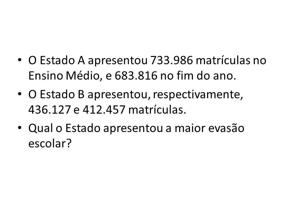 O Estado A apresentou 733.986 matrículas no Ensino Médio, e 683.816 no fim do ano. O Estado B apresentou, respectivamente, 436.127 e 412.457 matrícula