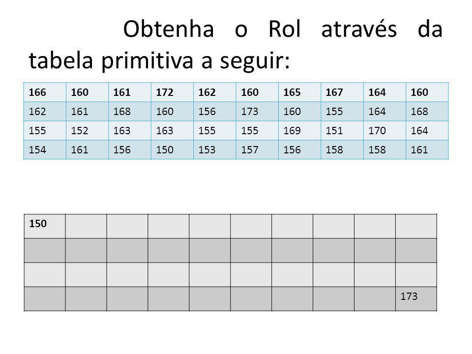 Obtenha o Rol através da tabela primitiva a seguir: 166160161172162160165167164160 162161168160156173160155164168 155152163 155 169151170164 154161156