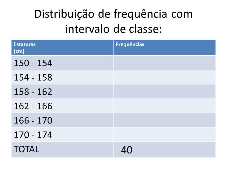 Distribuição de frequência com intervalo de classe: Estaturas (cm) Frequências 150 ˫ 154 154 ˫ 158 158 ˫ 162 162 ˫ 166 166 ˫ 170 170 ˫ 174 TOTAL 40