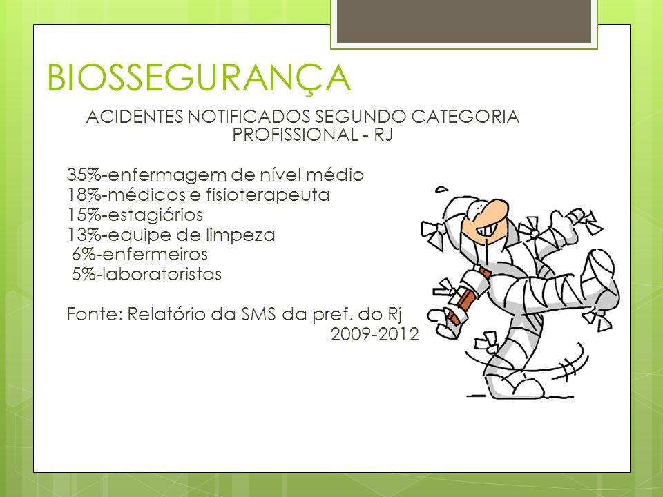 BIOSSEGURANÇA ACIDENTES NOTIFICADOS SEGUNDO CATEGORIA PROFISSIONAL - RJ 35%-enfermagem de nível médio 18%-médicos e fisioterapeuta 15%-estagiários 13%