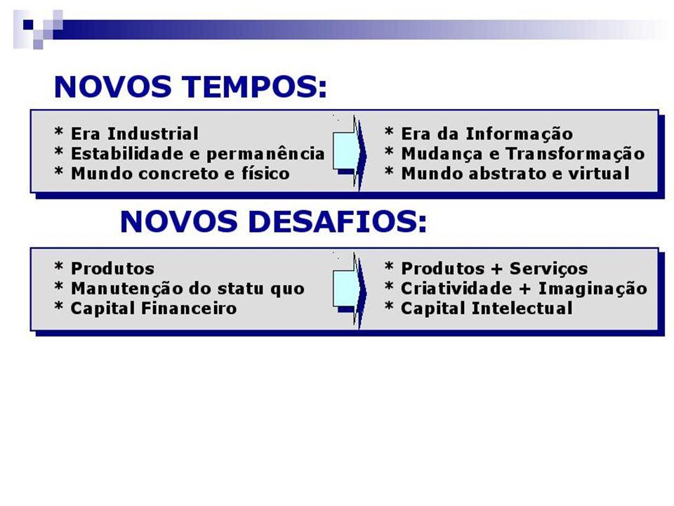 2. Funções do Administrador Planejar Organizar Coordenar Controlar