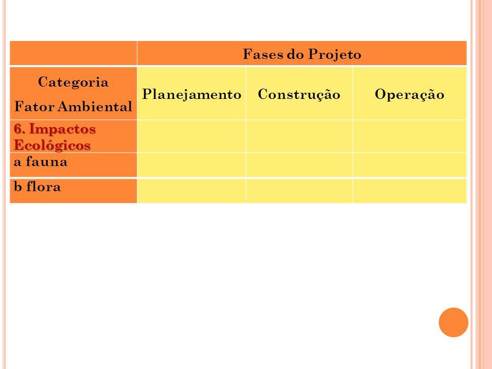Fases do Projeto Categoria Fator Ambiental PlanejamentoConstruçãoOperação 6. Impactos Ecológicos a fauna b flora