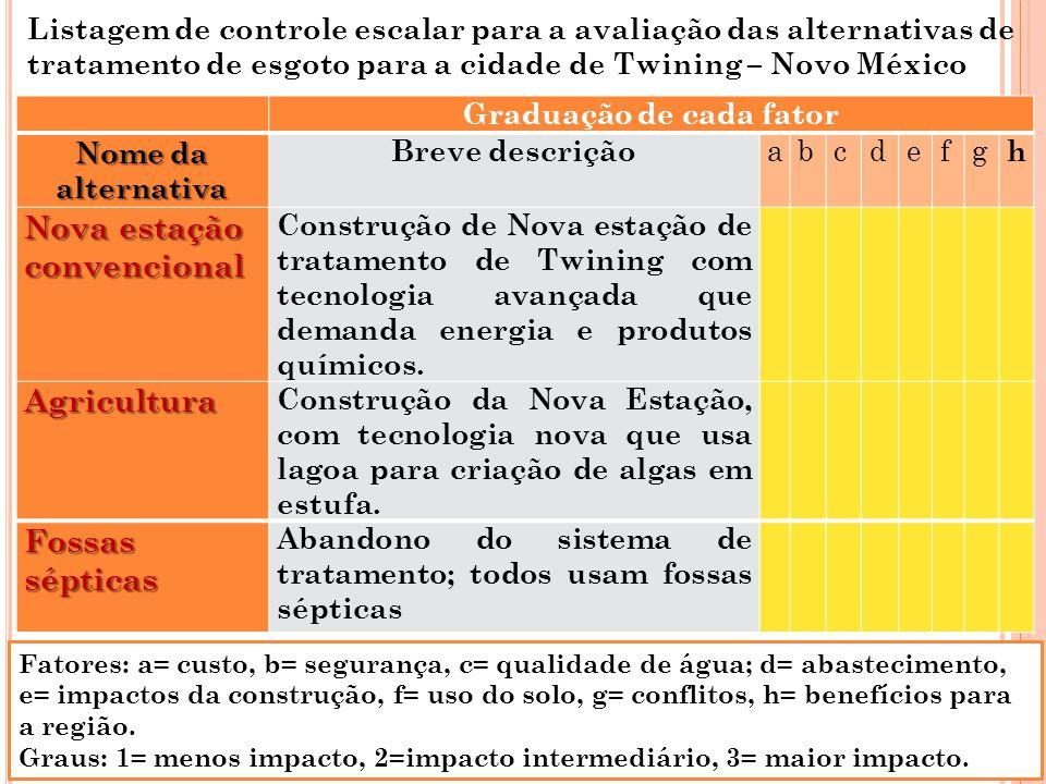 Listagem de controle escalar para a avaliação das alternativas de tratamento de esgoto para a cidade de Twining – Novo México Graduação de cada fator