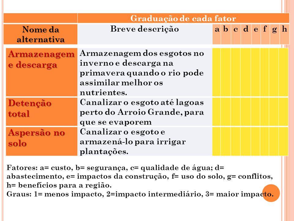 Graduação de cada fator Nome da alternativa Breve descriçãoabcdefgh Armazenagem e descarga Armazenagem dos esgotos no inverno e descarga na primavera