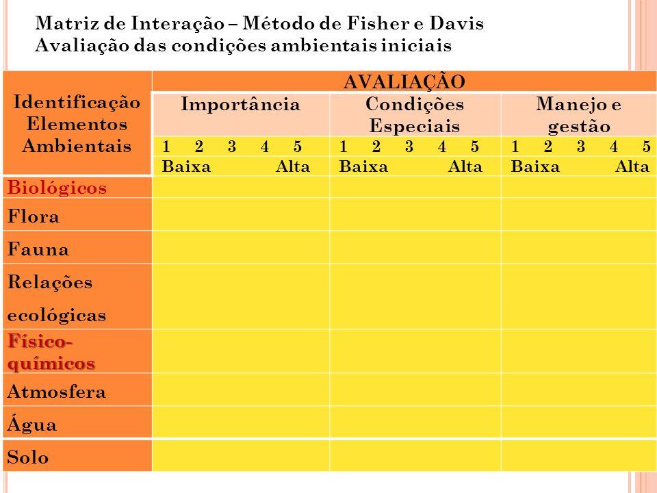 Matriz de Interação – Método de Fisher e Davis Avaliação das condições ambientais iniciais Identificação Elementos Ambientais AVALIAÇÃO ImportânciaCon