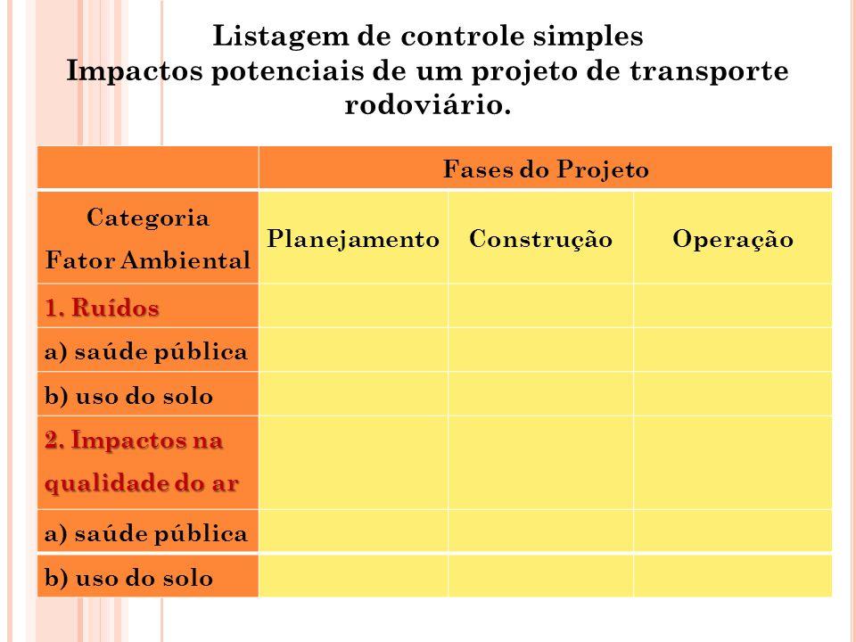 Listagem de controle simples Impactos potenciais de um projeto de transporte rodoviário. Fases do Projeto Categoria Fator Ambiental PlanejamentoConstr