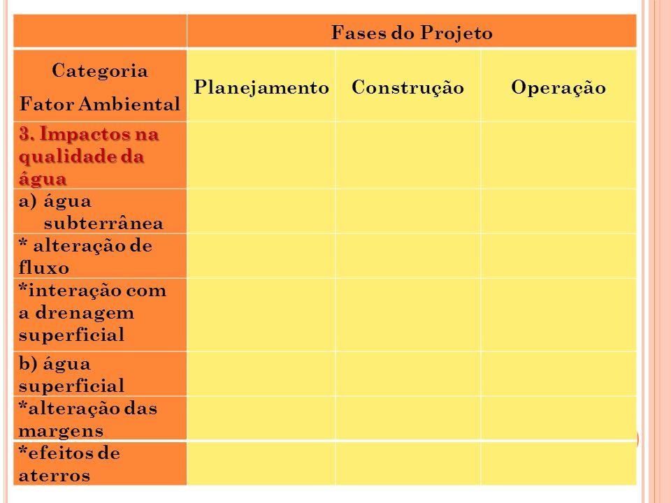 Fases do Projeto Categoria Fator Ambiental PlanejamentoConstruçãoOperação 3. Impactos na qualidade da água a)água subterrânea * alteração de fluxo *in