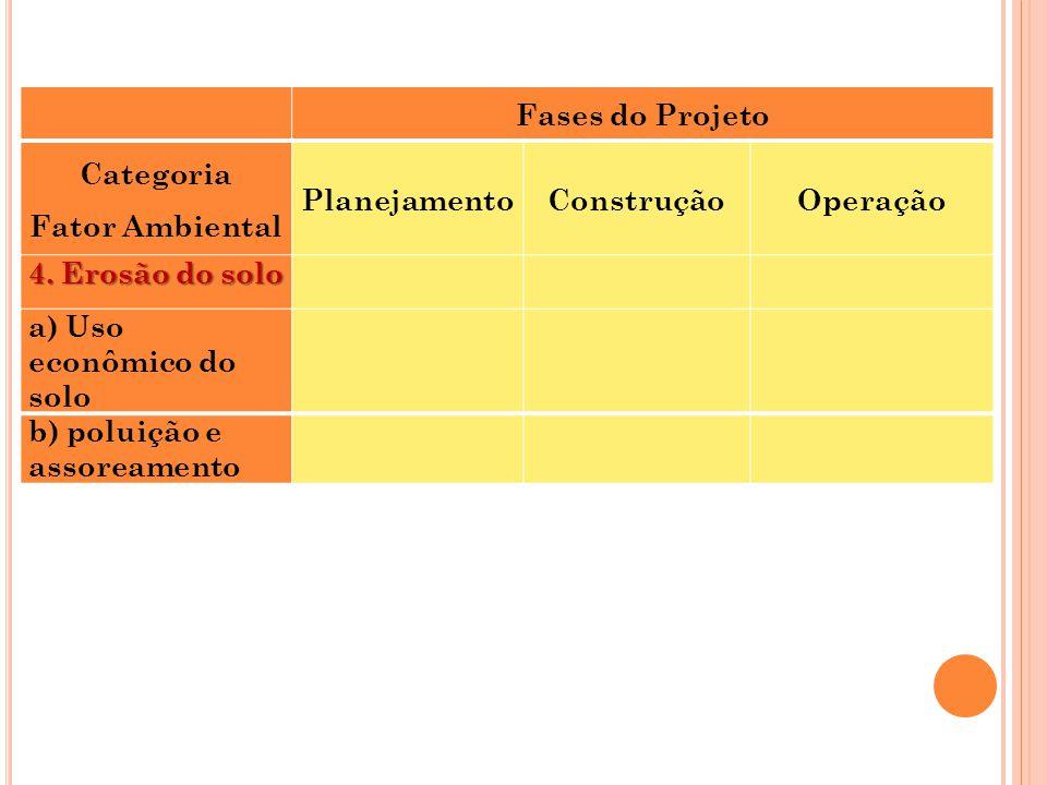 Fases do Projeto Categoria Fator Ambiental PlanejamentoConstruçãoOperação 4. Erosão do solo a) Uso econômico do solo b) poluição e assoreamento