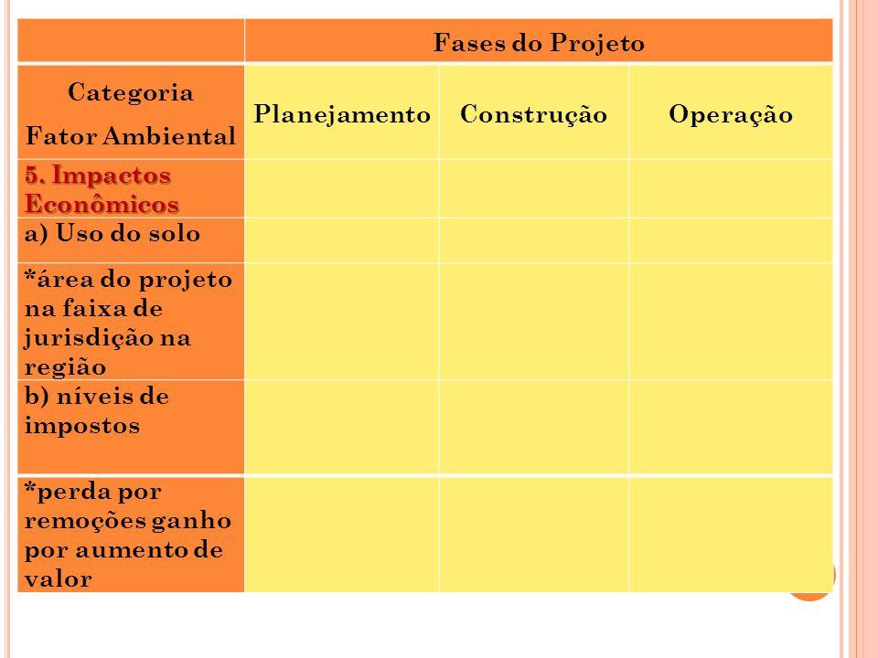 Fases do Projeto Categoria Fator Ambiental PlanejamentoConstruçãoOperação 5. Impactos Econômicos a) Uso do solo *área do projeto na faixa de jurisdiçã