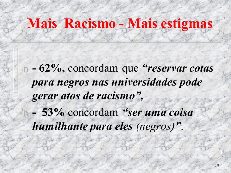 28 Políticas raciais e o povo: Em nov/08: ´Datafolha´ pesquisa o grau de concordância ou discordância: 75%, concordaram totalmente que deveriam ser cr