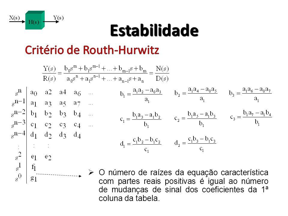 Estabilidade O número de raízes da equação característica com partes reais positivas é igual ao número de mudanças de sinal dos coeficientes da 1ª col