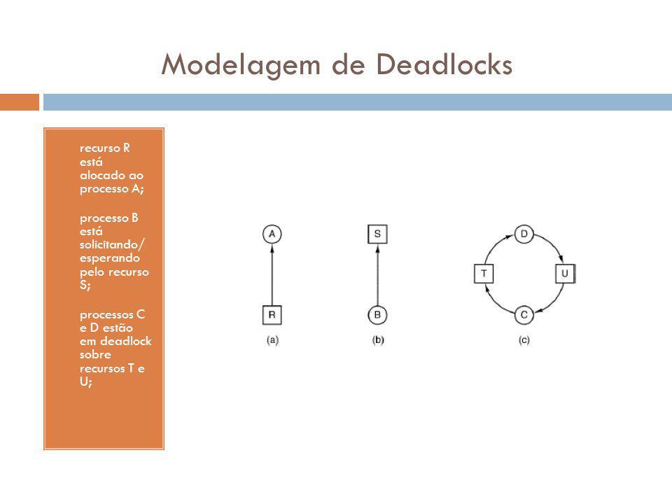 Modelagem de Deadlocks a) recurso R está alocado ao processo A; b) processo B está solicitando/ esperando pelo recurso S; c) processos C e D estão em deadlock sobre recursos T e U;