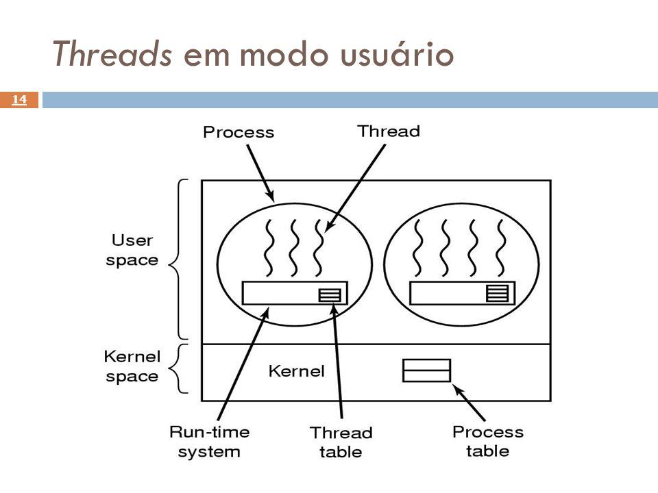 Threads em modo usuário 14