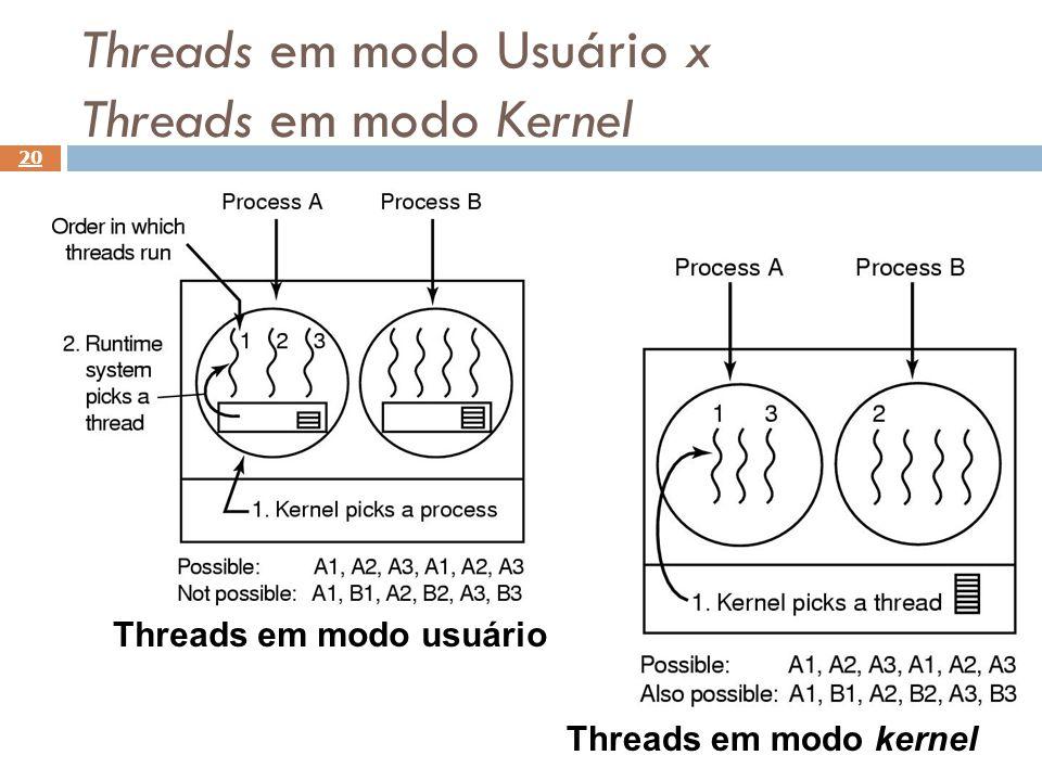 Threads em modo Usuário x Threads em modo Kernel 20 Threads em modo usuário Threads em modo kernel