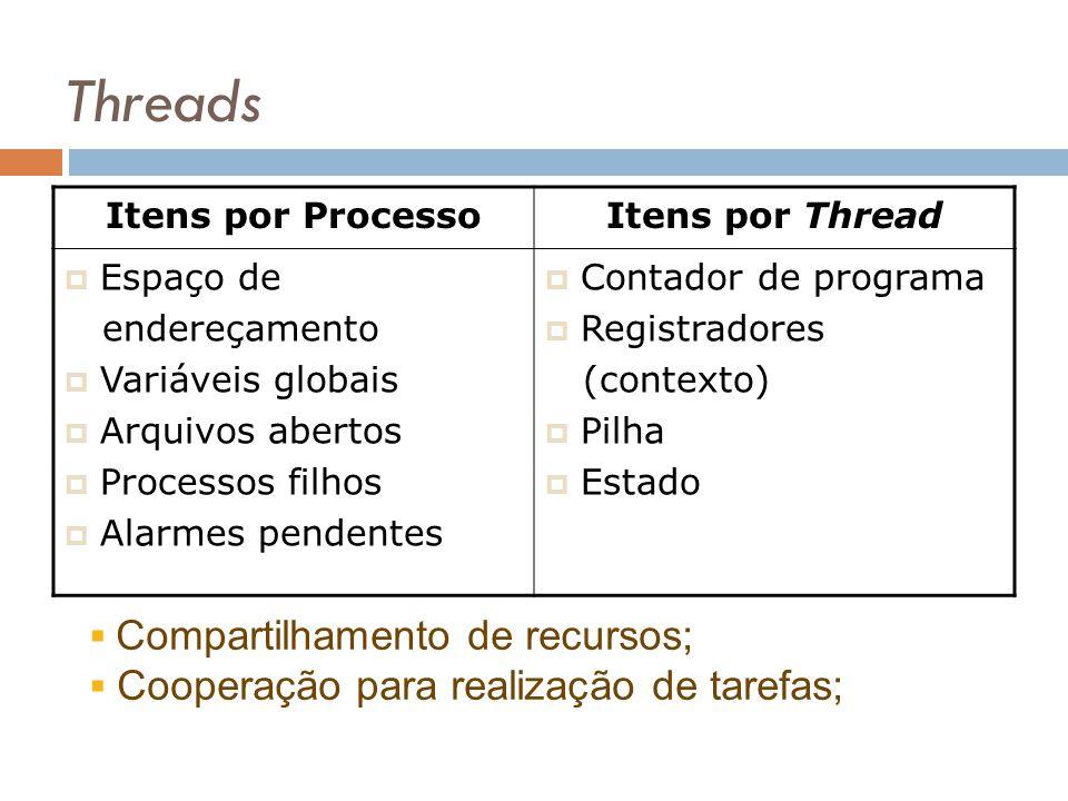 Threads Itens por ProcessoItens por Thread Espaço de endereçamento Variáveis globais Arquivos abertos Processos filhos Alarmes pendentes Contador de p